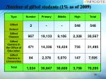 number of gifted students 1 as of 2009