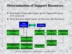 determination of support resources