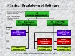 physical breakdown of software