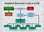 simplified relational graph of sasr