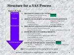 structure for a sas process