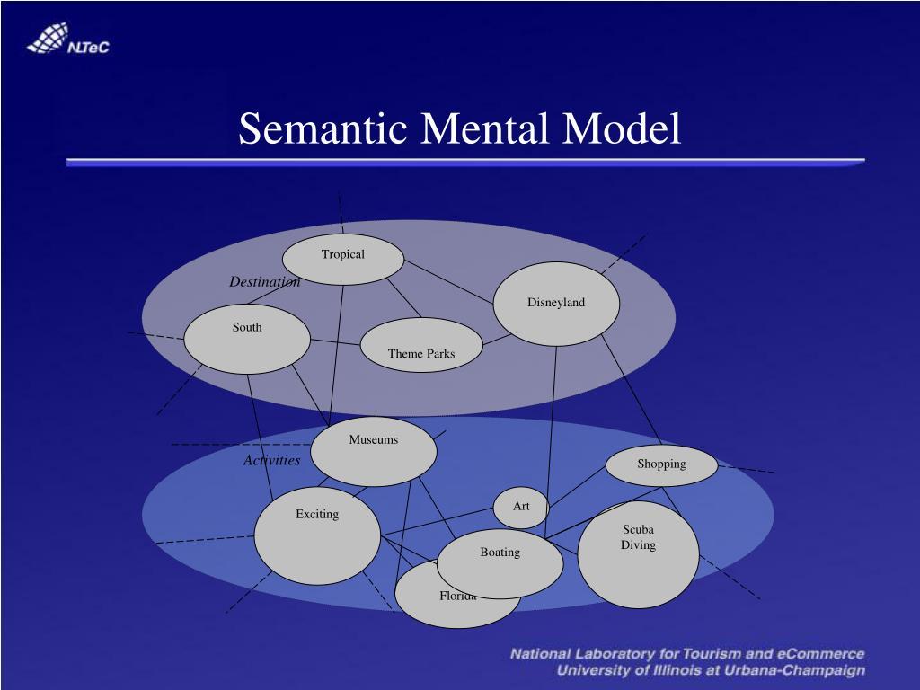 Semantic Mental Model