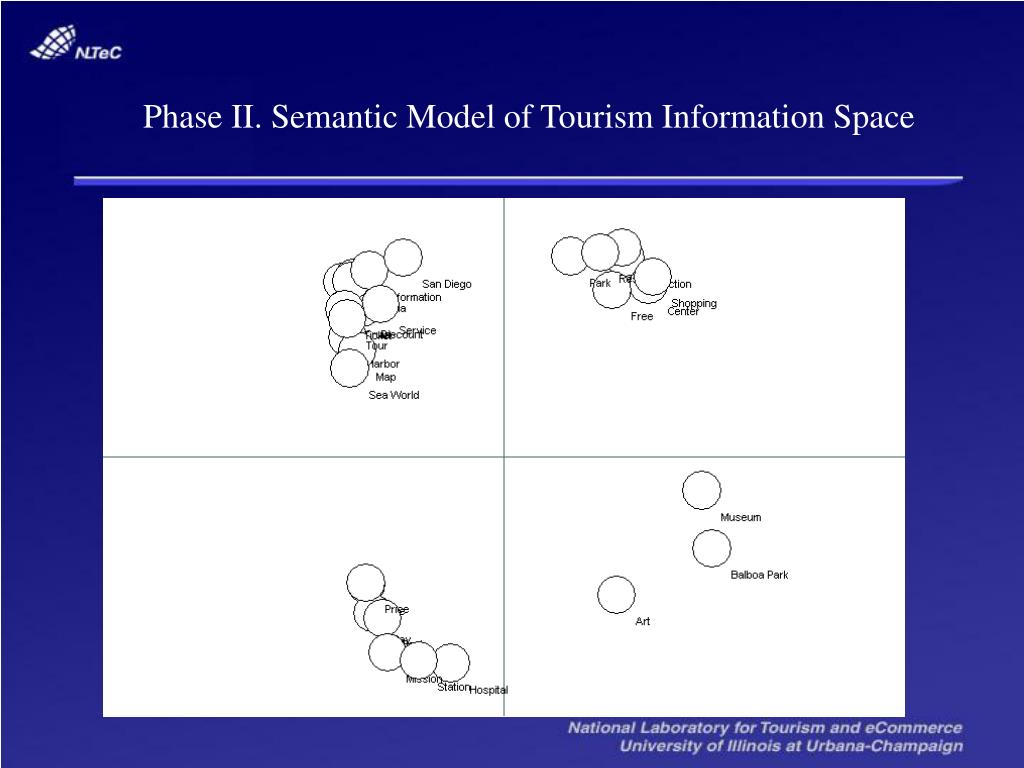 Phase II. Semantic Model of Tourism Information Space