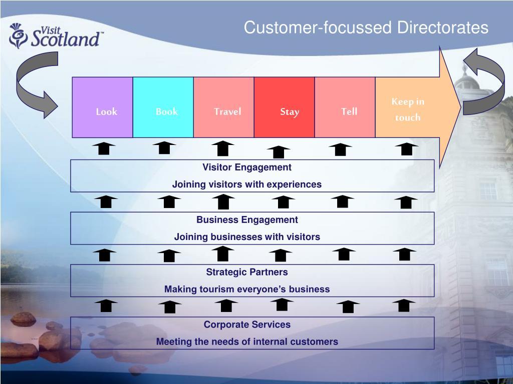 Customer-focussed Directorates
