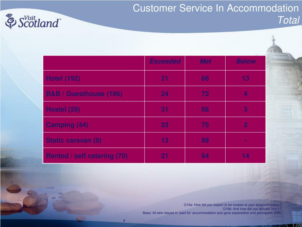 Customer Service In Accommodation