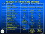analysis of three case studies15