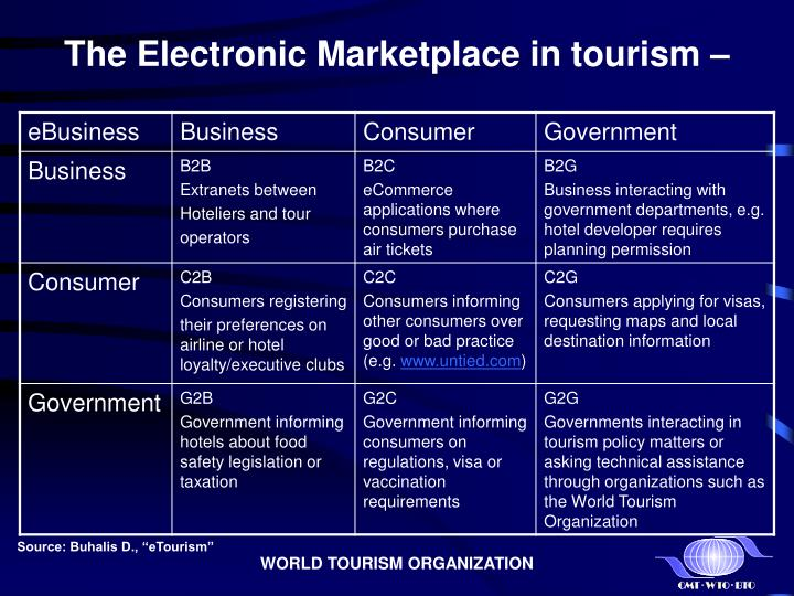 advantages for consumers on e tourism Among the top advantages for starting an e-commerce business are eliminating geographical thanks to e-commerce, consumers can also purchase digital goods like music albums, videos, or as a result, consumers also fear their inability to identify scams and scammers, meaning that your.