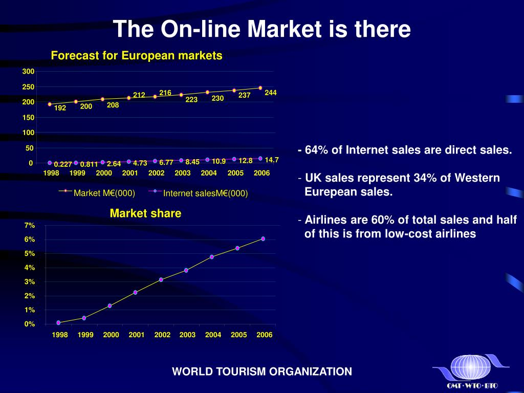 The On-line Market is there