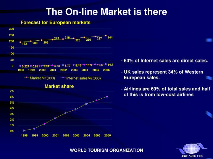 The on line market is there