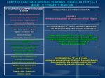 confronto attuale modello comparto sicurezza e difesa e modello comparto ministeri