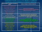 confronto futuro post riordino modello comparto sicurezza e difesa e modello comparto ministeri
