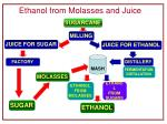 ethanol from molasses and juice