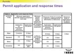 permit application and response times