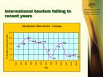 international tourism falling in recent years