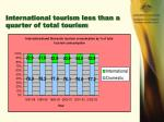 international tourism less than a quarter of total tourism