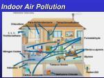 indoor air pollution62