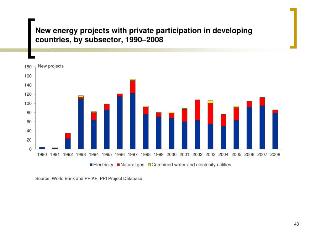 New energy projects