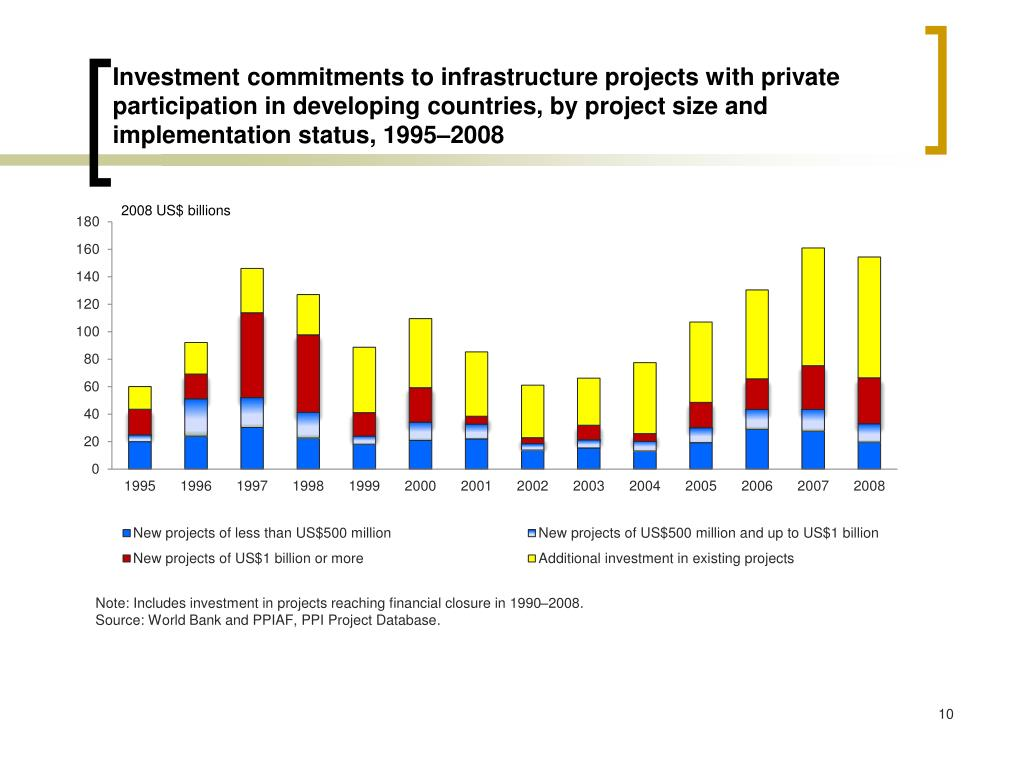 Investment commitments to infrastructure projects with private participation in developing countries, by project size and implementation status