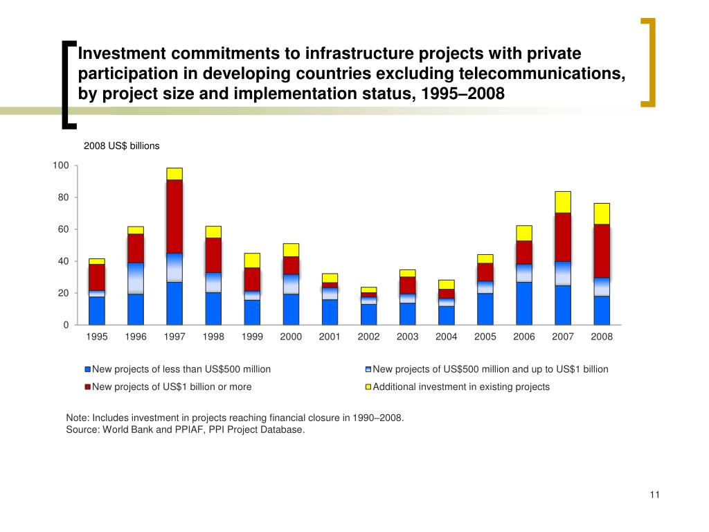 Investment commitments to infrastructure projects with private participation in developing countries excluding telecommunications, by project size and implementation status