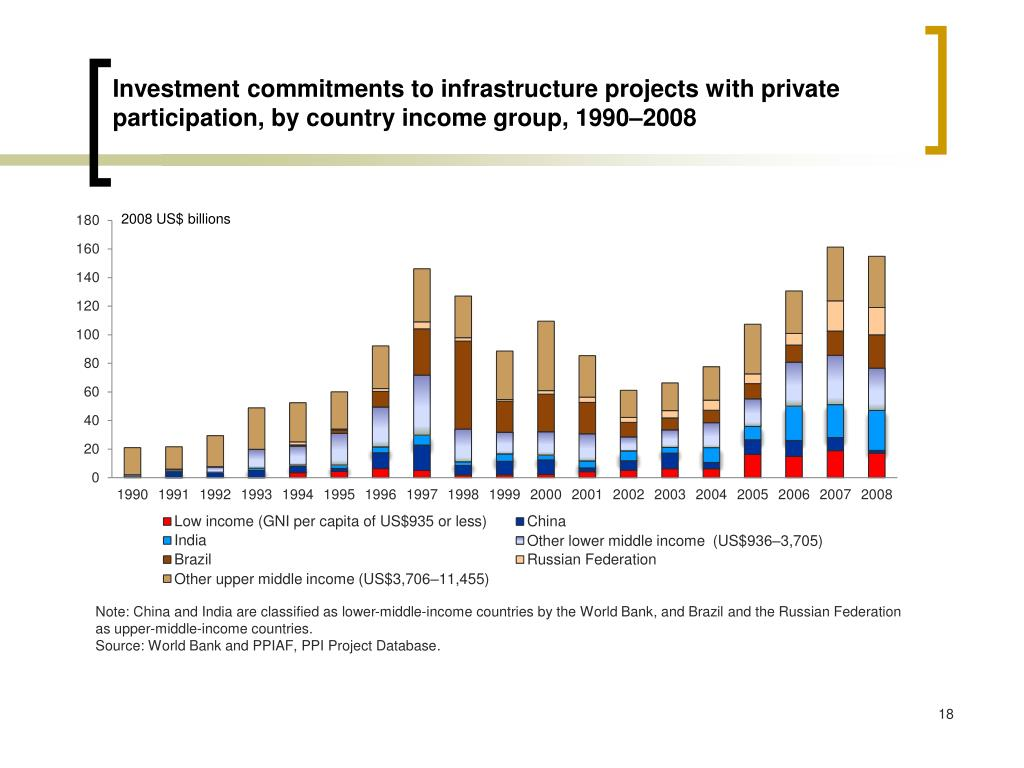 Investment commitments to infrastructure projects with private participation