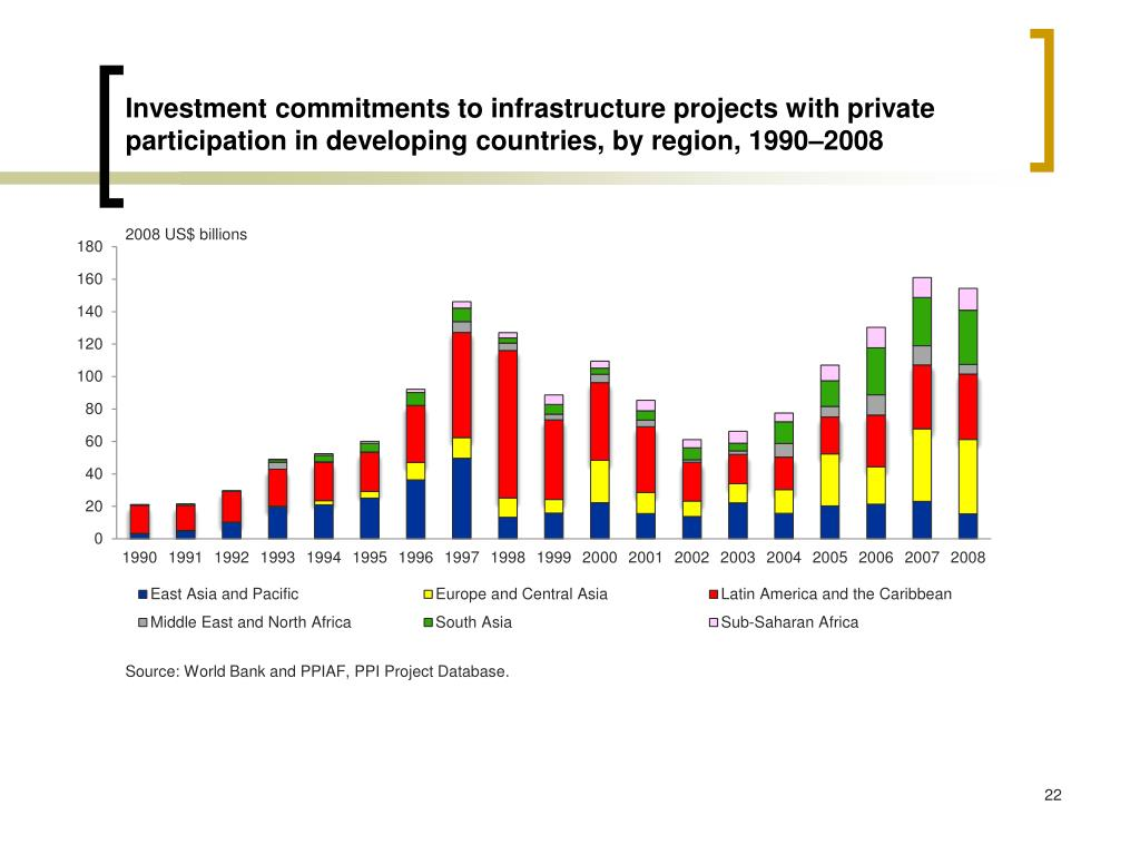 Investment commitments to infrastructure