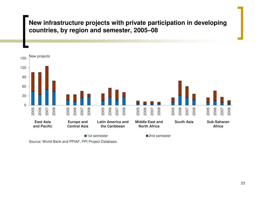 New infrastructure projects