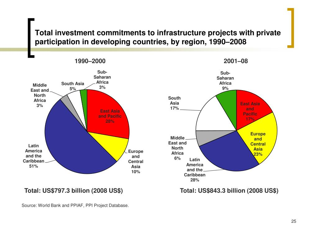 Total investment commitments to