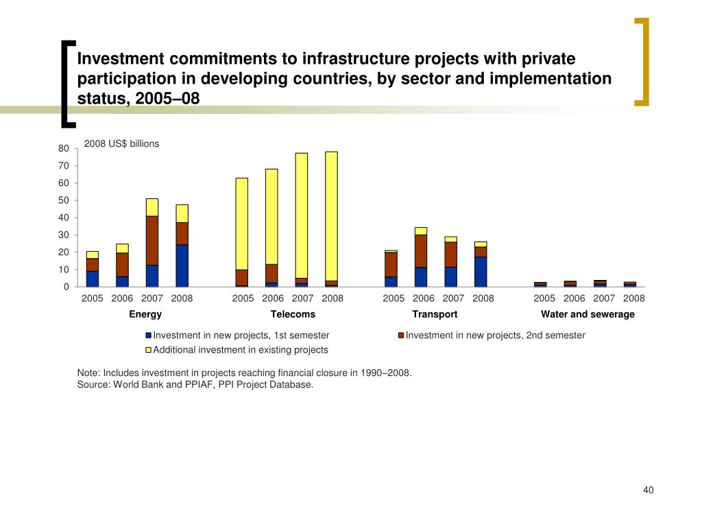 Investment commitments to infrastructure projects with private participation in developing countries, by sector and implementation status, 2005–08