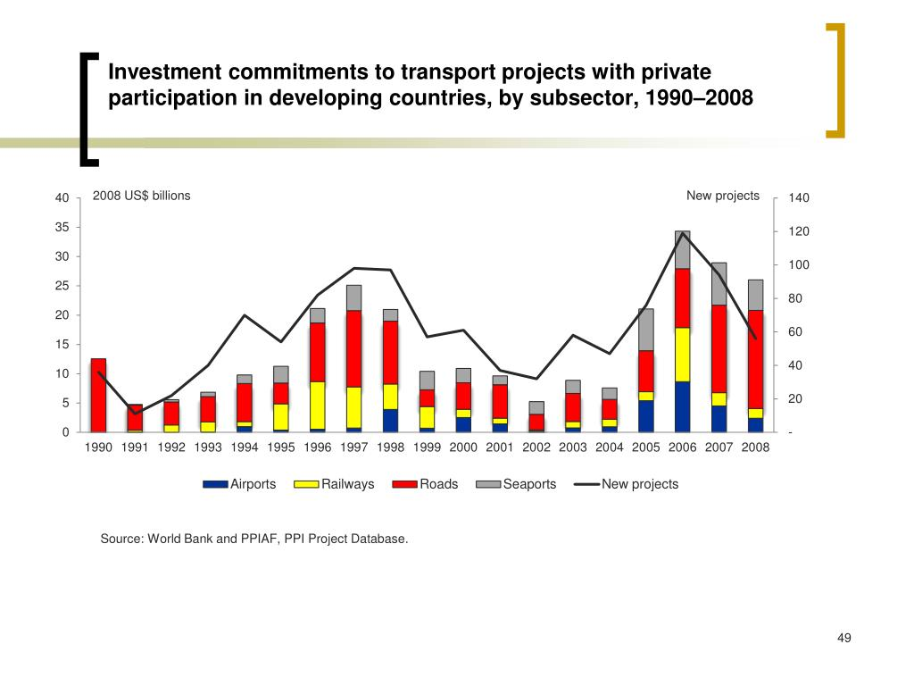 Investment commitments to transport projects