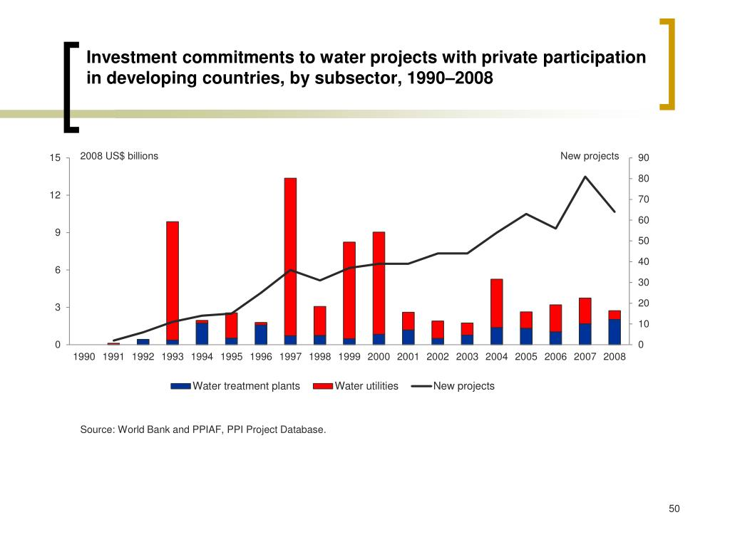 Investment commitments to water projects