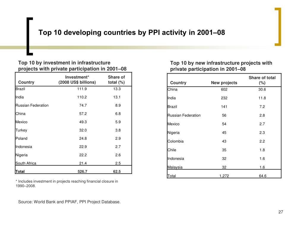 Top 10 developing countries by PPI activity in 2001‒08
