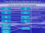 the rea data model a set of give get exchanges
