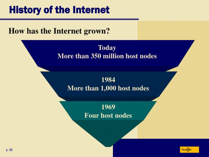History of the internet3