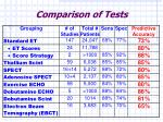 comparison of tests
