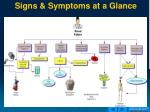 signs symptoms at a glance