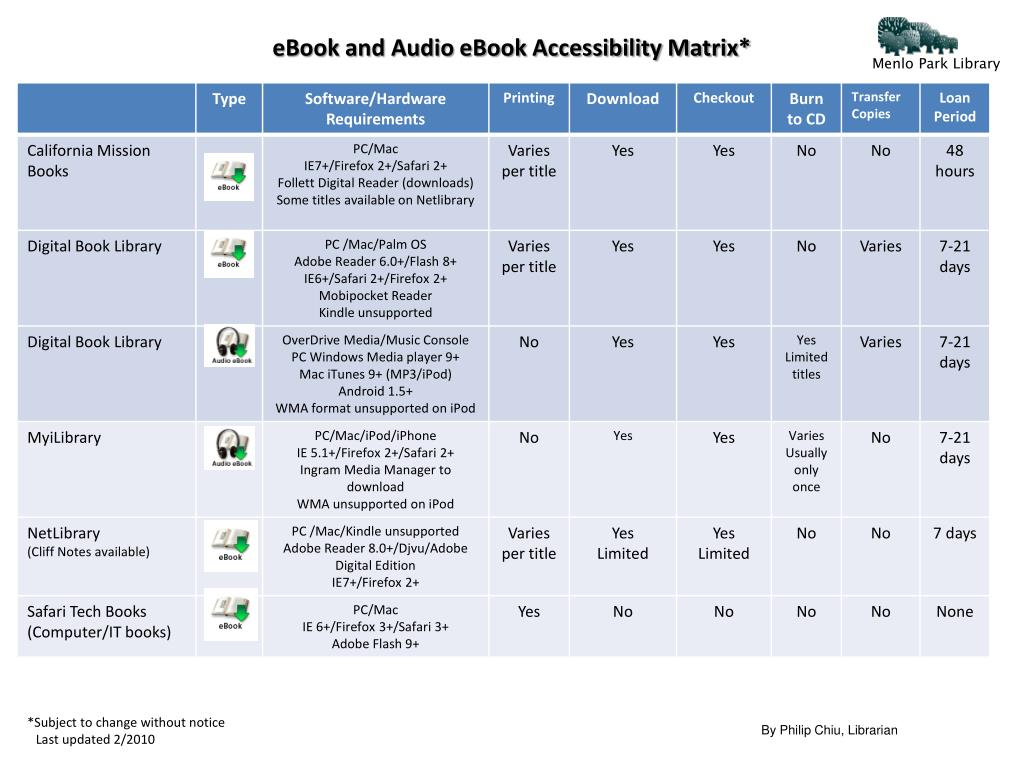 ebook and audio ebook accessibility matrix l.