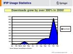 downloads grew by over 300 in 2006