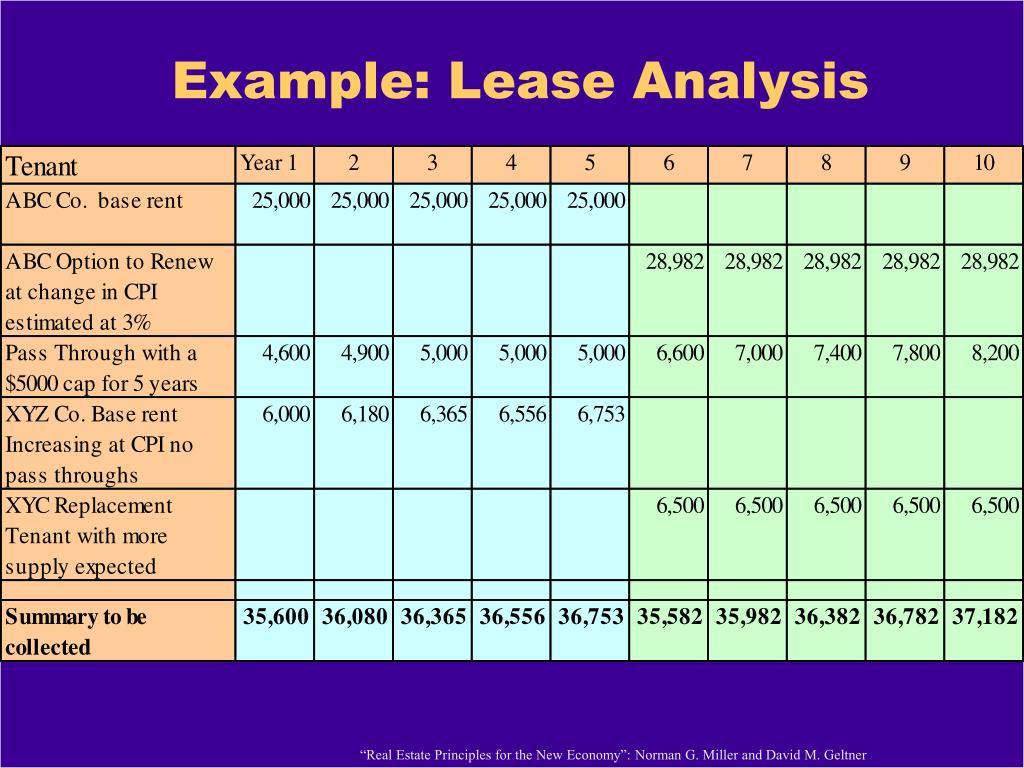 Example: Lease Analysis