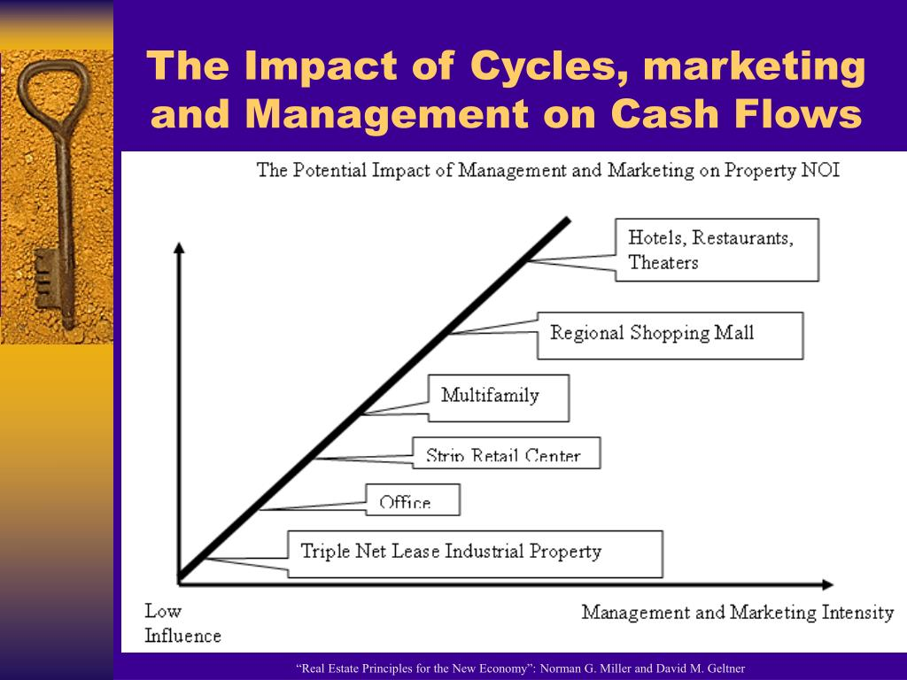 The Impact of Cycles, marketing and Management on Cash Flows