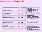 optimization of excess air