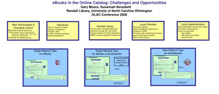 EBooks in the Online Catalog: Challenges and Opportunities
