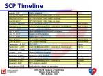 scp timeline