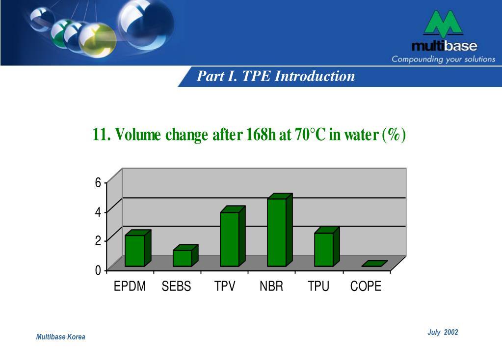 Part I. TPE Introduction