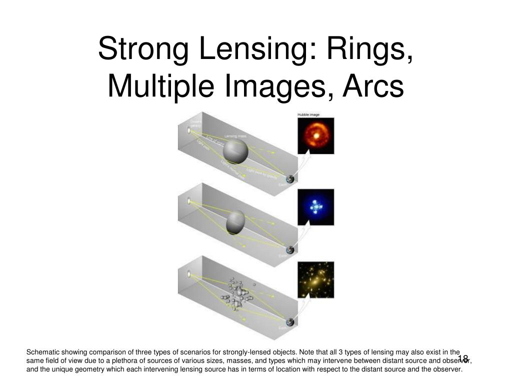Strong Lensing: Rings, Multiple Images, Arcs