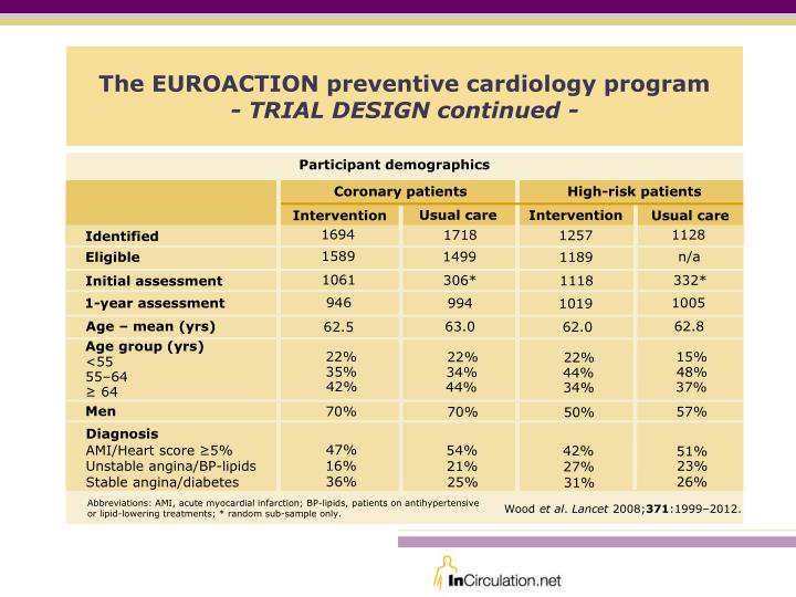 The euroaction preventive cardiology program trial design continued
