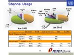 channel usage