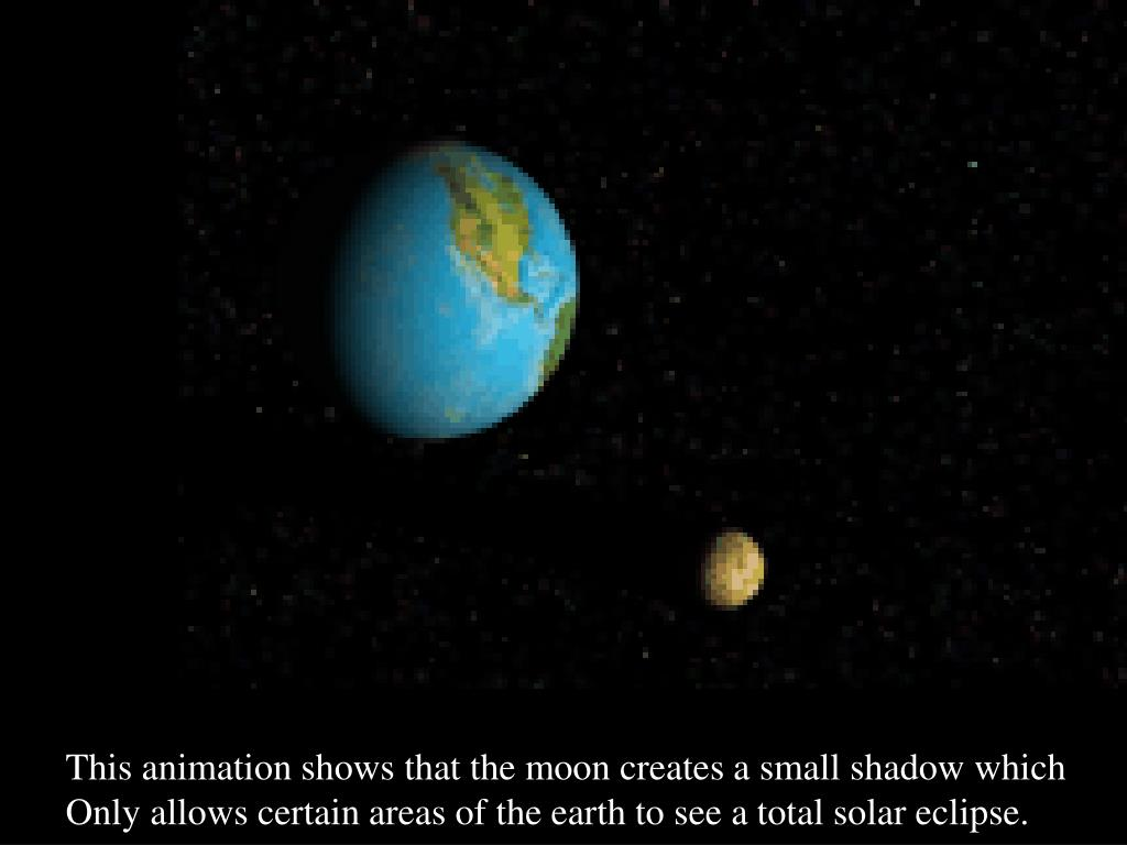 This animation shows that the moon creates a small shadow which