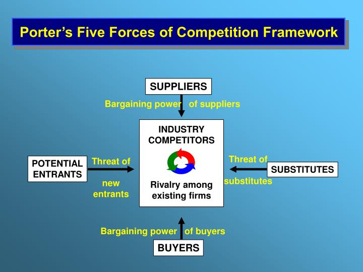 bargaining power of suppliers in the automobile industry Industry rivalry threat of new entrants bargaining power of buyers threat of substitutes bargaining power of suppliers 5 threat of new entrants: the threat of new entrants is very high for the used car sales and service industry.