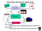 information affecting the supply chain