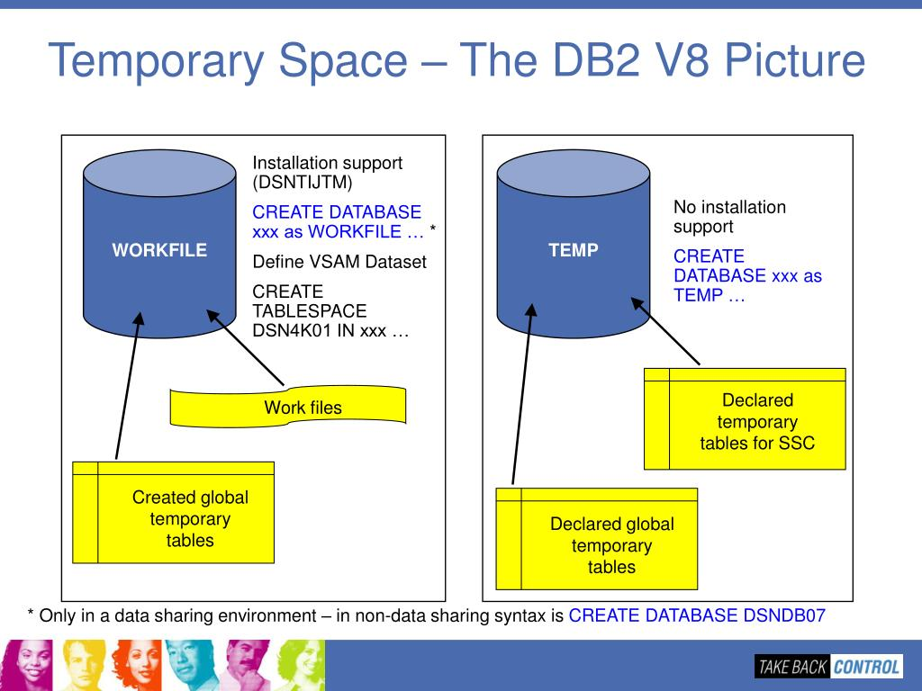 PPT - DB2 9 for z/OS Planning and Experiences PowerPoint